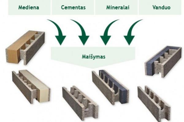 medžio betono mišinys